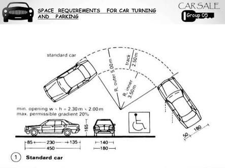 Image result for typical turning radius of a car 90 | Garage | Pinterest