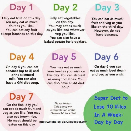 Super Diet to Lose 10 Kilos In A Week: Day by Day | 10 ...