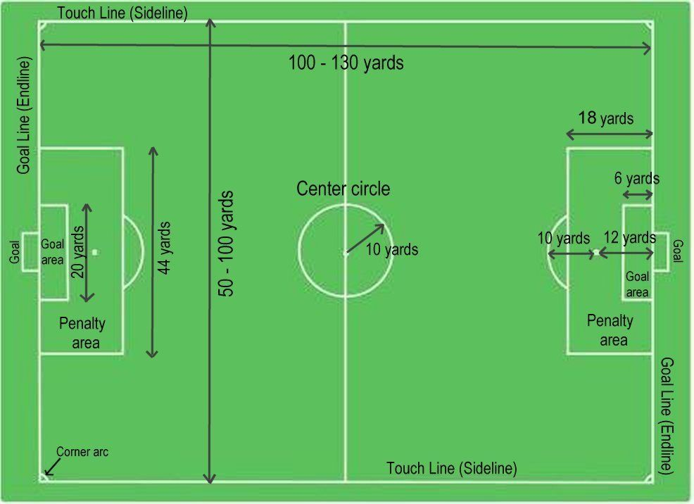 Sport Field Dimensions Google Search Soccer Field Football Pitch Football Field