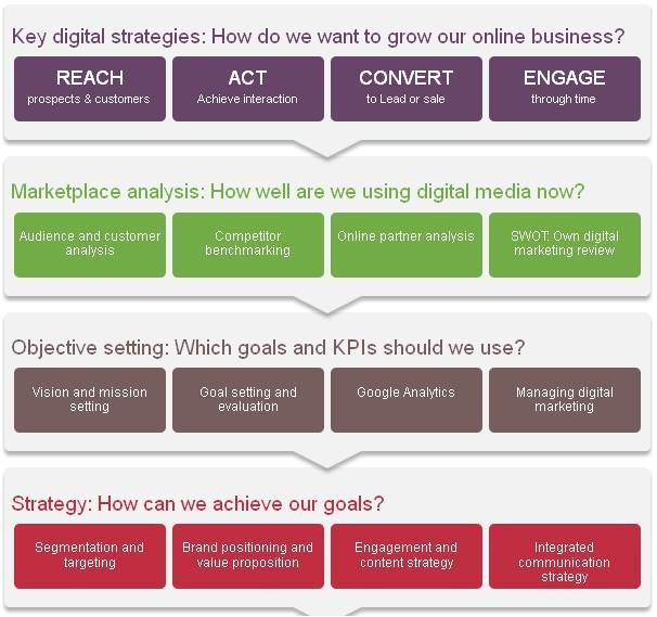 digital marketing strategy framework online strategy pinterest