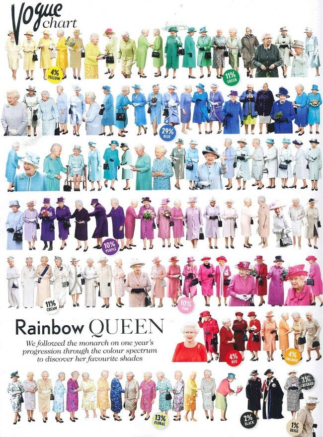 A year in the colorful life of the Queen; Vogue followed the Queen's outfits for a year and figured out her favorite colors for costumerie.