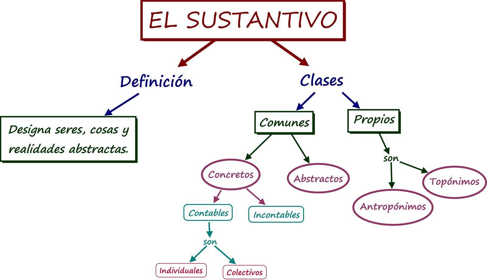 Definición Y Clasificación De Sustantivo Sustantivo Categorías Gramaticales Actividades De Ortografía