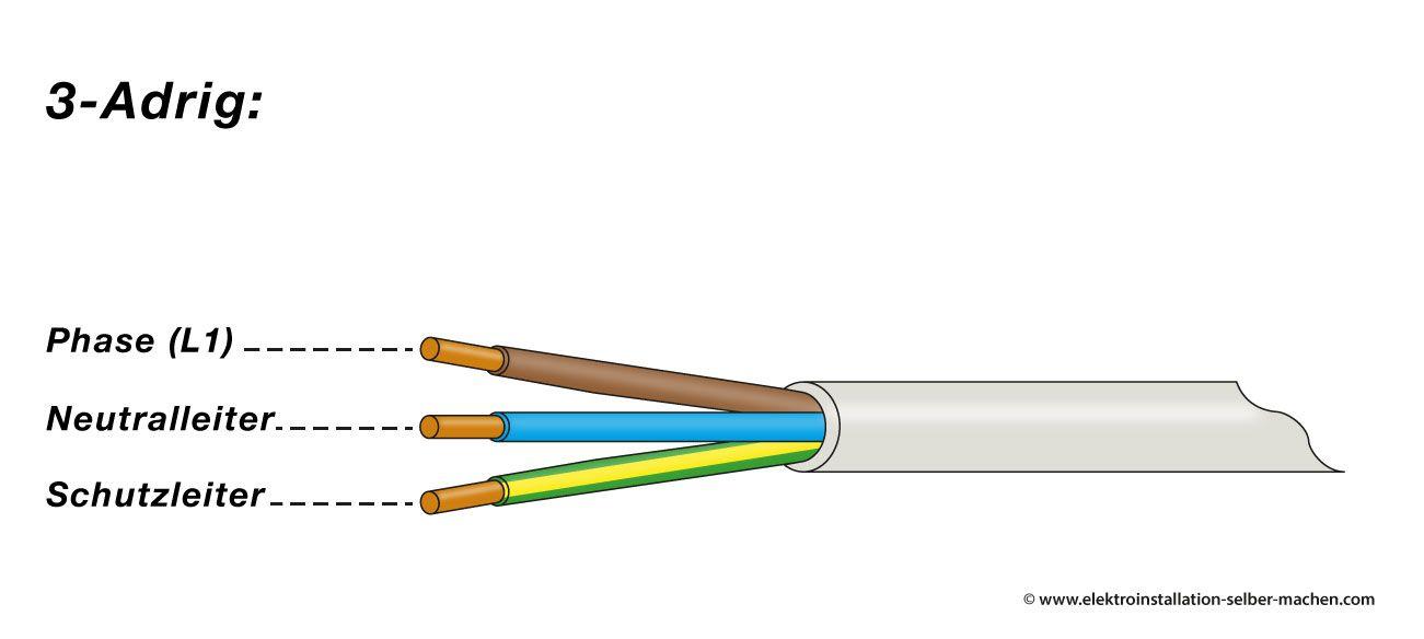 Welche Kabelfarbe Hat Welche Bedeutung In Der Elektroinstallation Elektroinstallation Elektroinstallation Selber Machen Stromkabel Farben