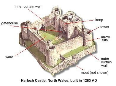 Image result for medieval castle picture with labels