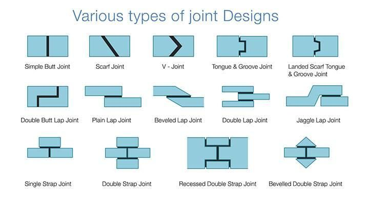 Image Result For Tongue And Groove Joint