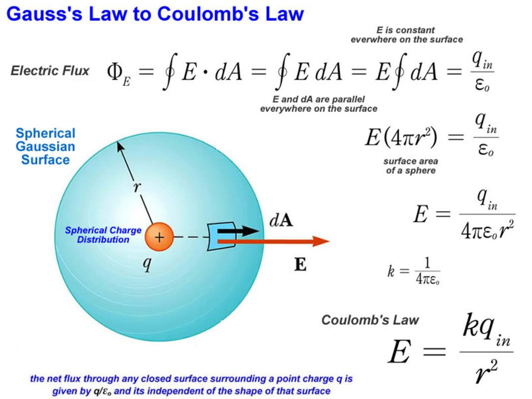 Gauss S Law To Coulomb S Law Derivation
