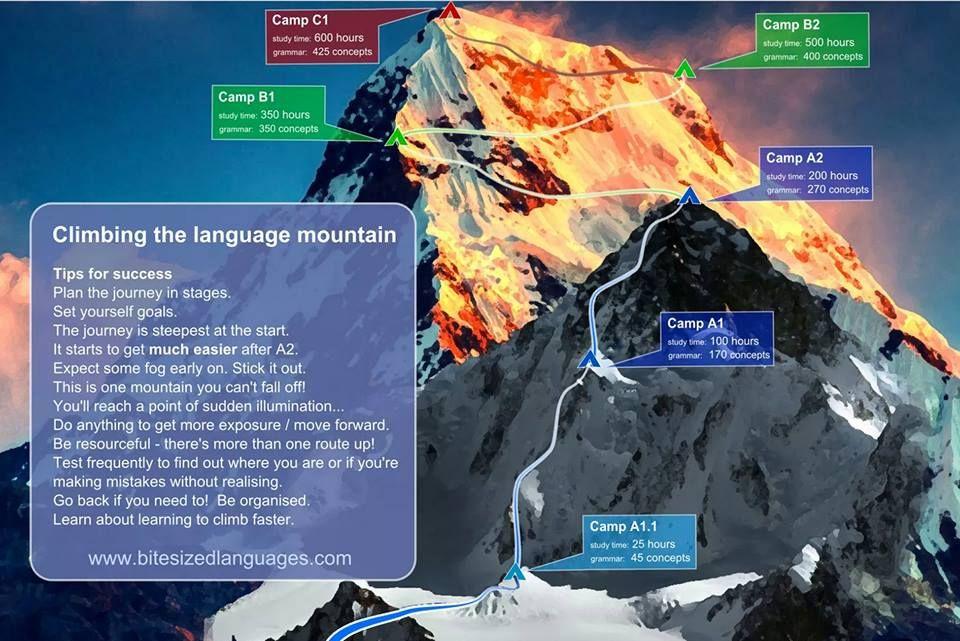 Language Mountain.