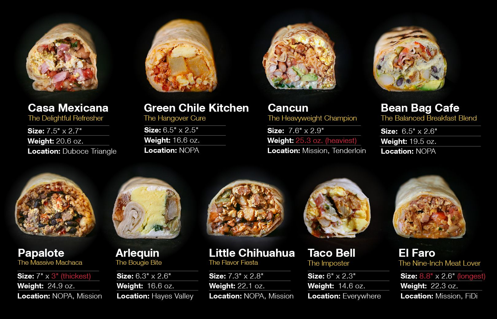 An Extremely Thorough Analysis Of Breakfast Burritos In Sf The Bold Italic San Francisco Best Breakfast Burritos Breakfast Burritos Breakfast