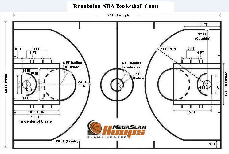 Basketball Court Dimensions Basketball Court Size Basketball Court Layout Basketball Court Measurements