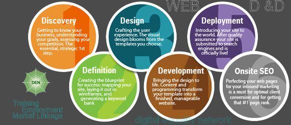 Web Development Web Design Training Web Development Training Web Design
