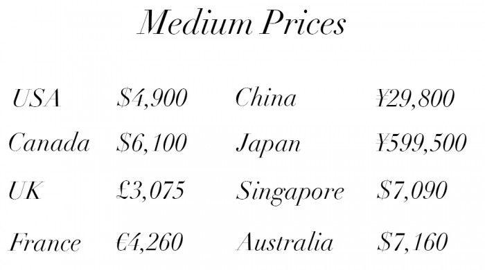 Chanel Classic Flap Bag Price Guide Medium 121015