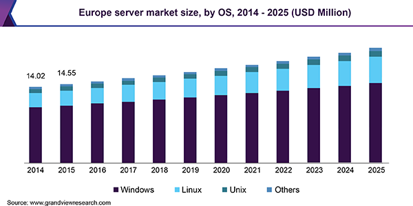 Server Market Size Segmentation Strategy Share Growth Factors