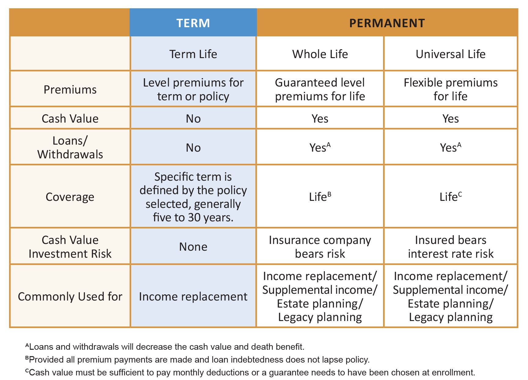 Types Of Individual Life Insurance Life Insurance Policy Life Insurance For Seniors Term Life