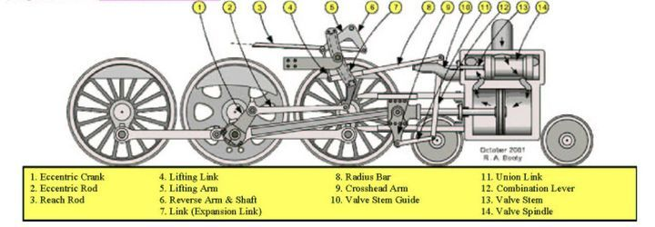 Railroad Line Forums - Anatomy of a Steam Engine | RailRoad ...