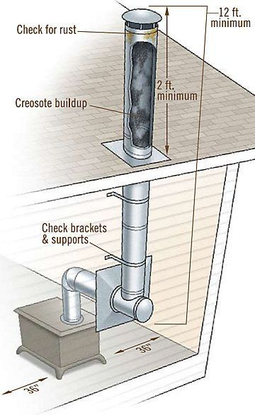 Points To Inspect When Checking Your Wood Stove Installation Rust Creosote Brackets Support And Nec Wood Stove Installation Stove Installation Wood Stove