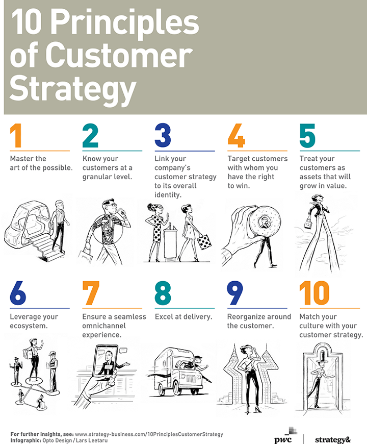 10 Guiding Principles of Customer Strategy -- Infographic ...
