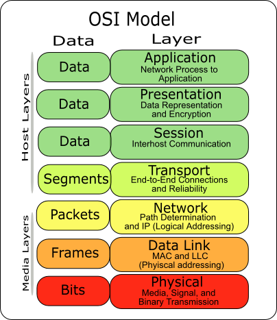 Osi layer diagram electrical work wiring diagram osi model 7 layers it pinterest osi model tech and cisco rh pinterest co uk osi model diagram osi model diagram explained ccuart Image collections
