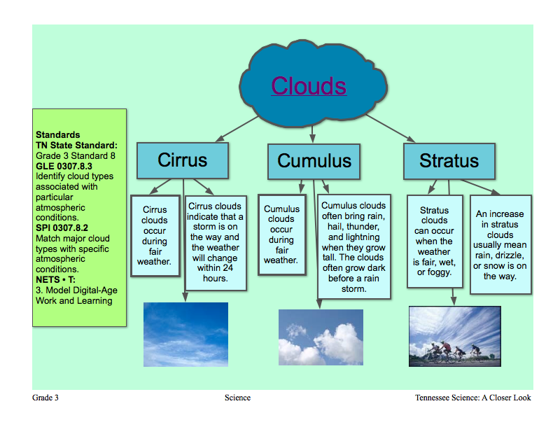 Diagram To Show What Different Clouds Look Like And What They Bring Along Good To Organize Clouds In Lesson Cloud Type Creative Lessons Clouds