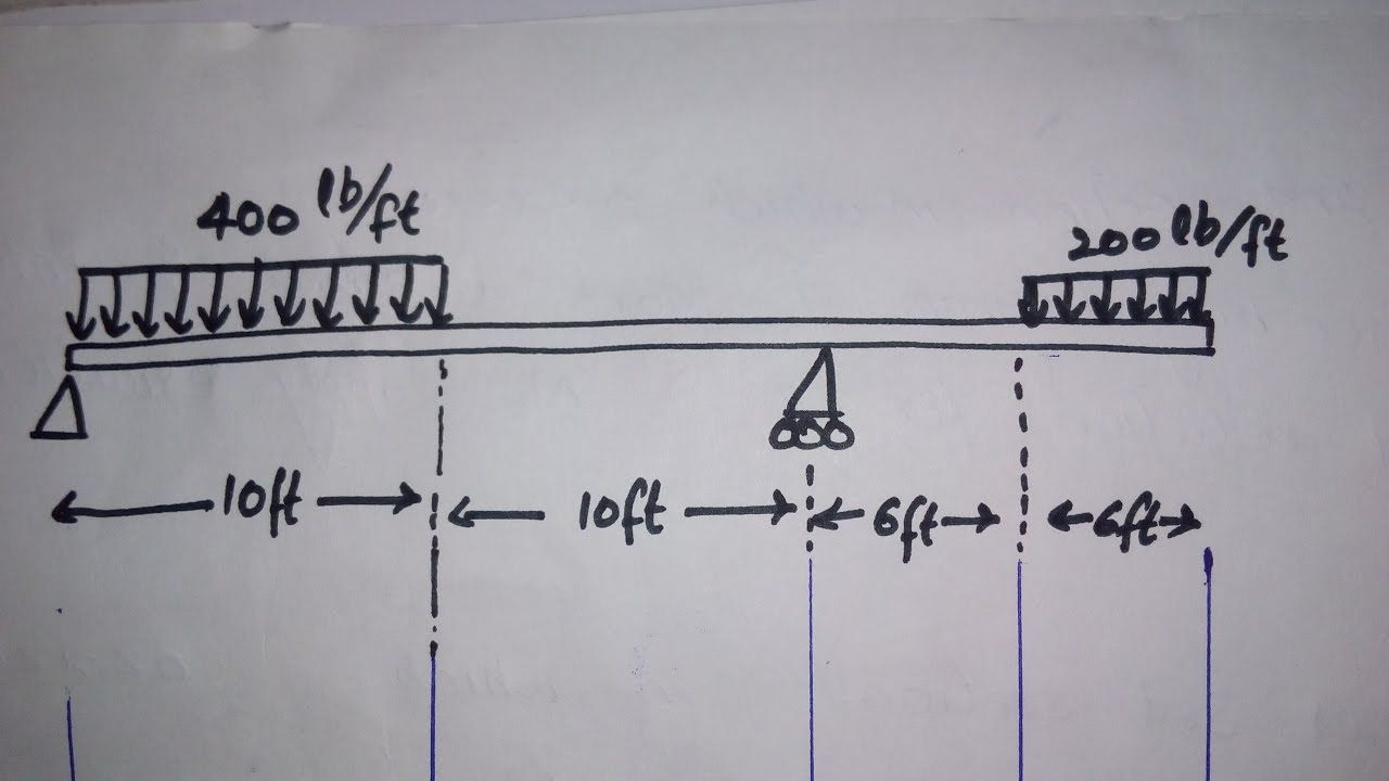 Sfd Bmd For Distributed Load On Beam Fundamentals Pinterest Shear Force Diagram How To Draw A