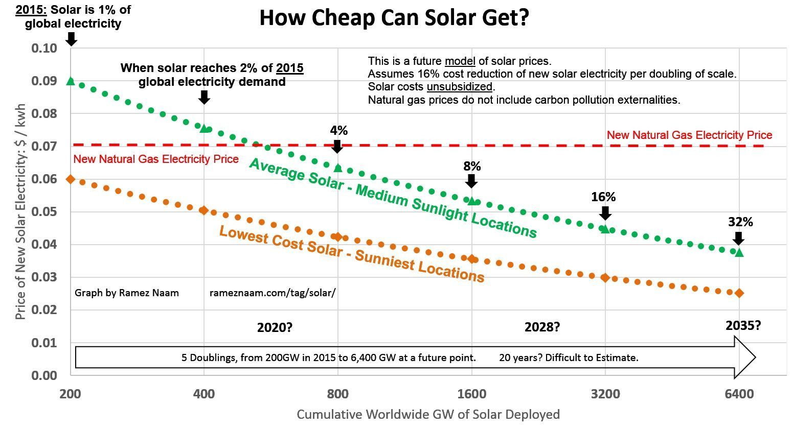 How The Grid Works Why Renewables Can Dominate Solar Cost Solar Energy Diy Solar Energy For Home
