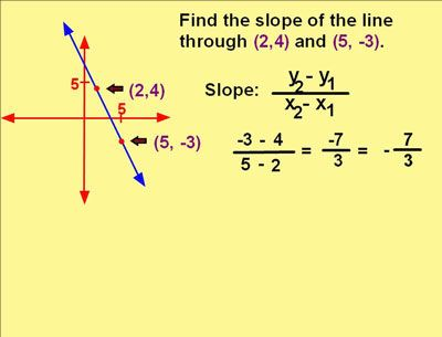 There Are A Few Concepts That Come Along With The Slope Concept Like
