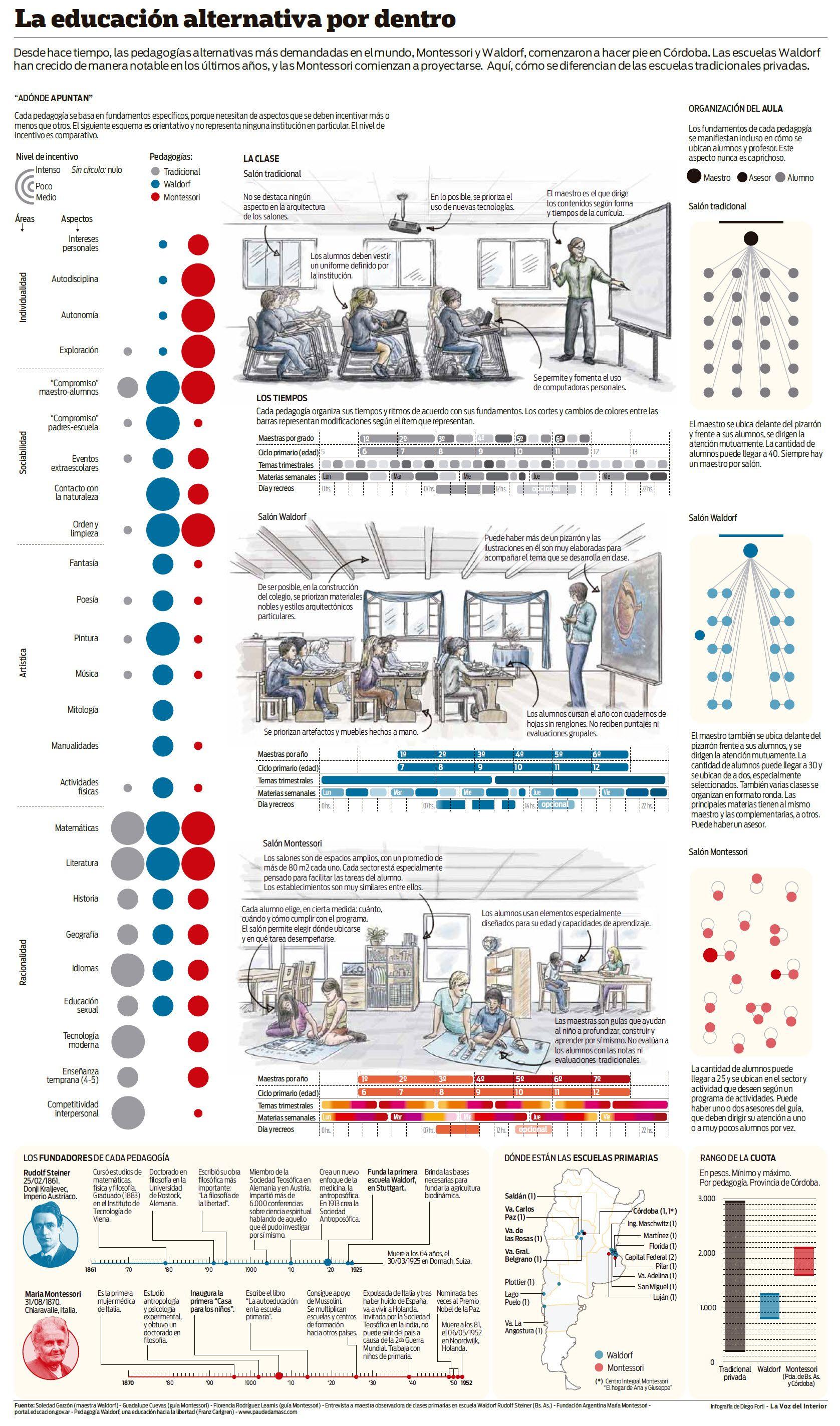 Educación Tradicional vs Waldorf vs Montessori - Infografía de ...