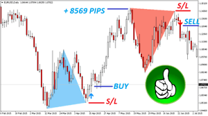 How to start binary option trading on forex