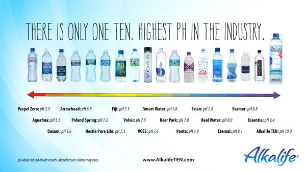 Graphic Where Is Your Bottled Water On The Ph Scale Ph Water Alkaline Water Alkaline Water Brands