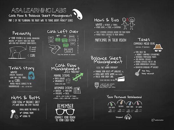 Cash flow management via Sketchnotes (business finance tips - business cash flow spreadsheet