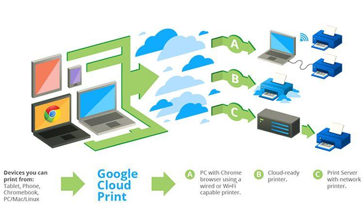 Google Cloud Print Diagram