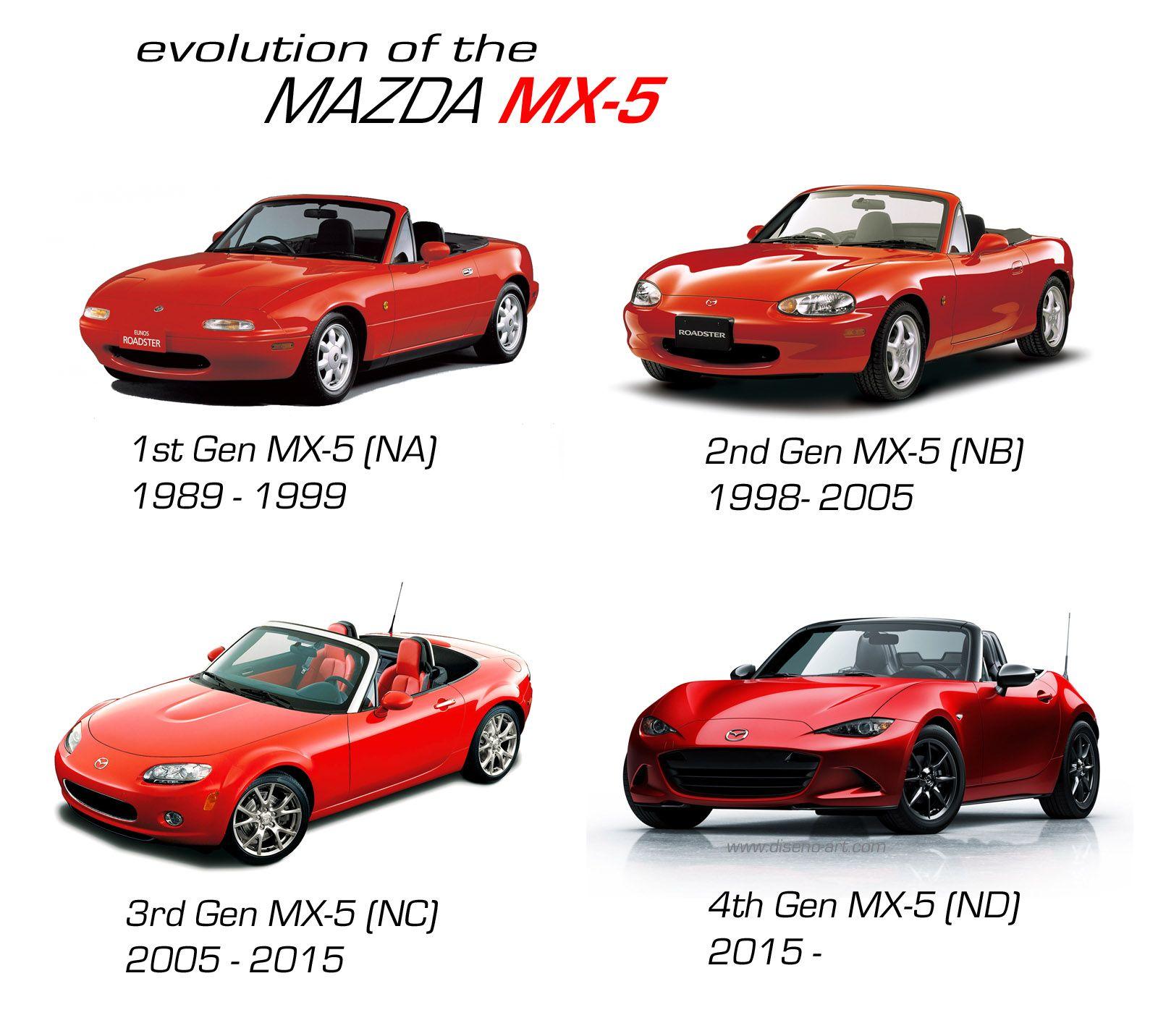 Mazda Auto: Mazda, Mazda Miata, Mazda Mx3