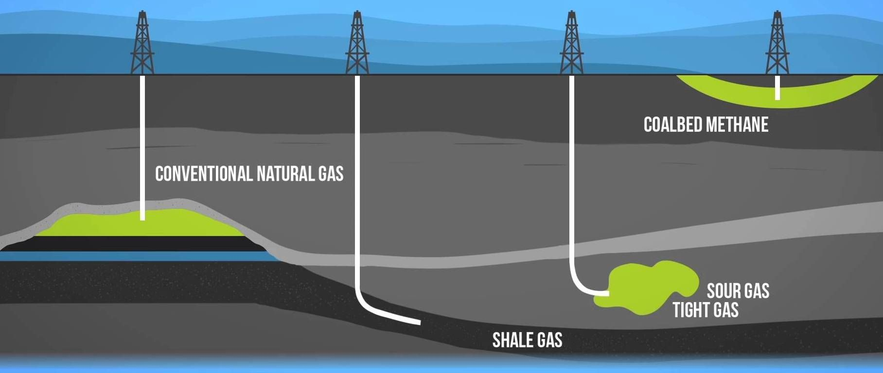 Natural Gas 101 Occurs Deep Beneath The Earth S Surface Natural Gas Consists Mainly Of Methane A Compound Petroleum Engineering Greenhouse Gases Shale Gas