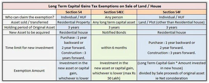 Capital Gains Tax Exemptions Sec 54 54ec 54f On Sale Of Land Or