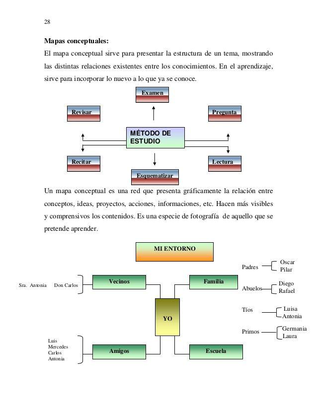 28 Mapas conceptuales El mapa conceptual sirve para presentar la - copy ubicacion de los elementos en la tabla periodica pdf