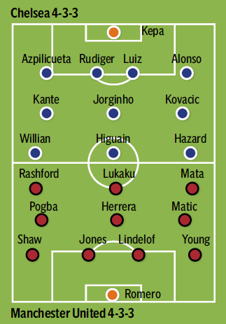 Chelsea vs Manchester United team news: Predicted line-ups ...