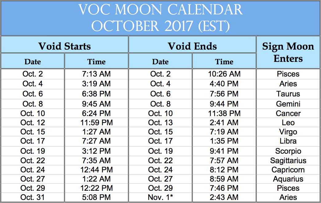 Moon Voids Are A Thing They Happen Often And They Re Affecting You Void Of Course Moon Moon Meaning Moon