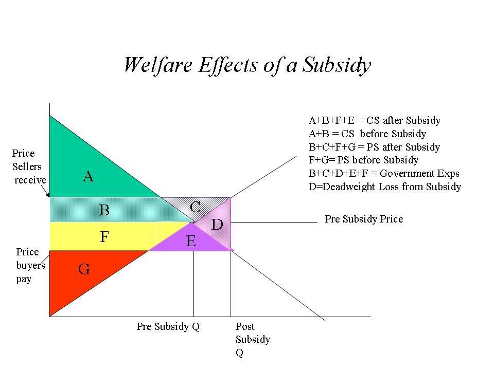 subsidy.0.jpg (960×720) International Trade Pinterest