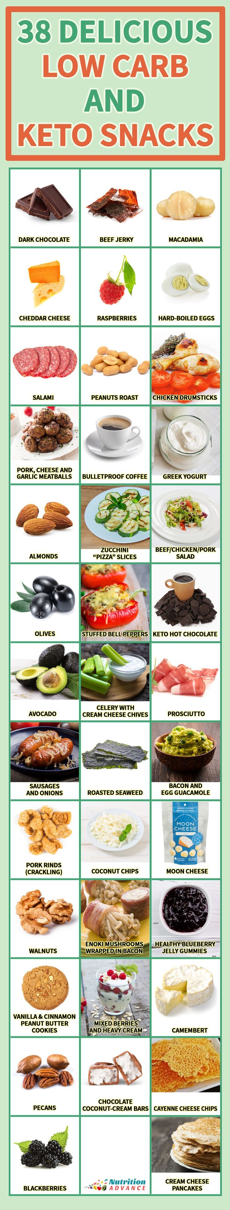 38 Delicious Low Carb and Keto Snacks - Looking for inspiration? Then here's a list of 38 delicious keto snacks, recipes, foods, and ideas.