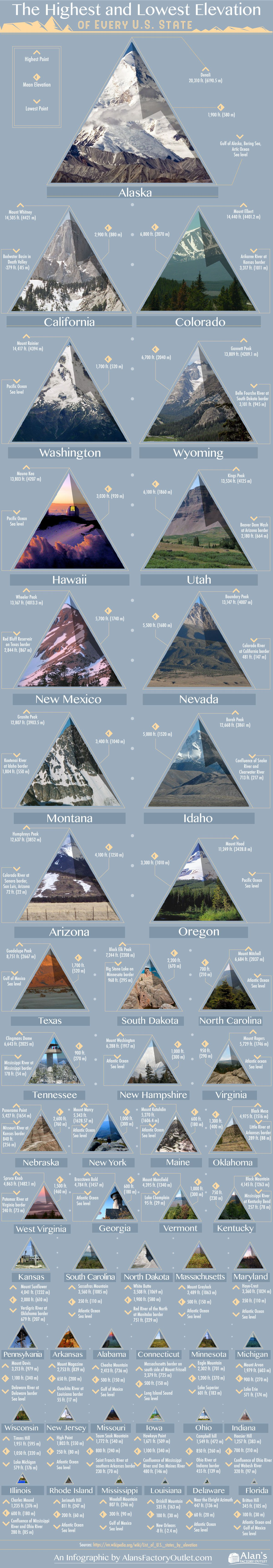 The highest and lowest elevation of every U.S. State in ...