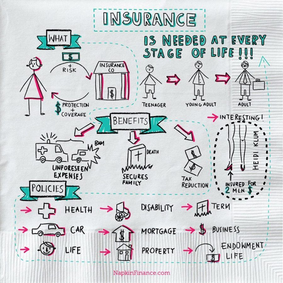 What Is Insurance Insurance Definition Infographic Life Insurance Marketing Business Insurance Budgeting Finances