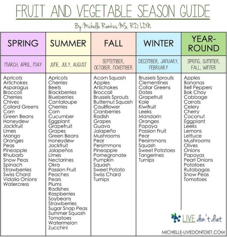 Use This Guide To Know When Fruit and Vegetables Are In Season To Save Money