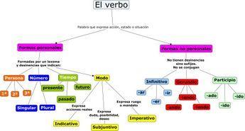 Mapa Conceptual El Verbo Verbos En Espanol Verbos Y Mapa