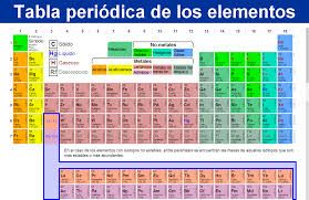 Tabla periodica buscar con google tabla periodica pinterest very cool periodic table of elements tool for the gabble names based on initials urtaz Images