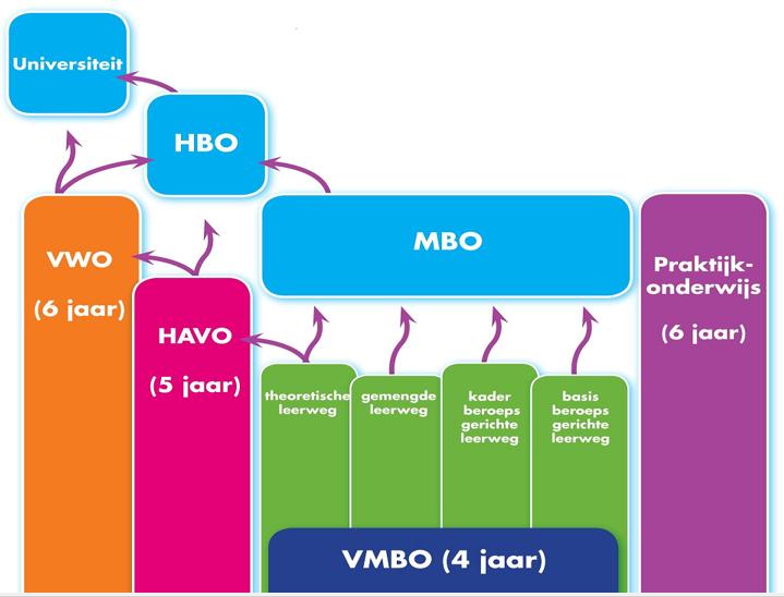 Vo schema 6 school vo pinterest school for Interieur opleidingen hbo