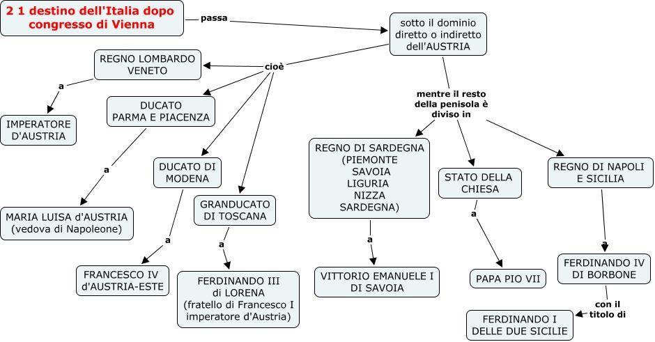21 Italia Dopo Congresso Di Vienna Mappa Concettuale La