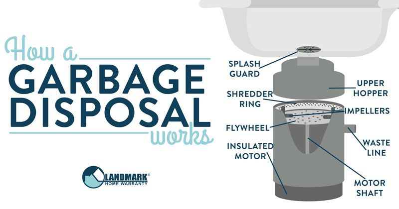You Probably Haven T Thought Twice About The Garbage Disposal In Your Sink But We Have We Know Exactly How It Works And Garbage Disposal Garbage Disposable