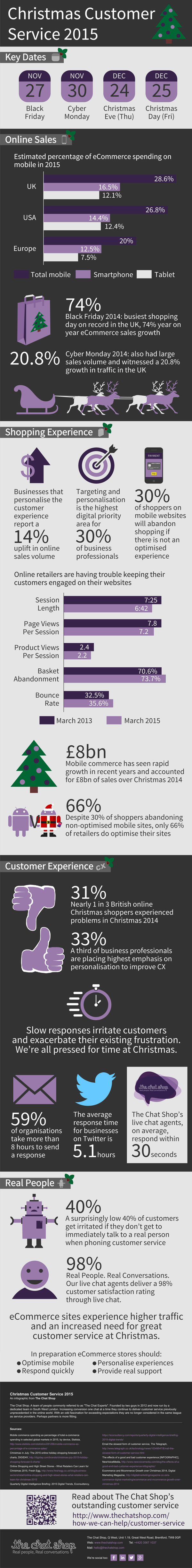 Christmas Customer Service 2015 #infographic