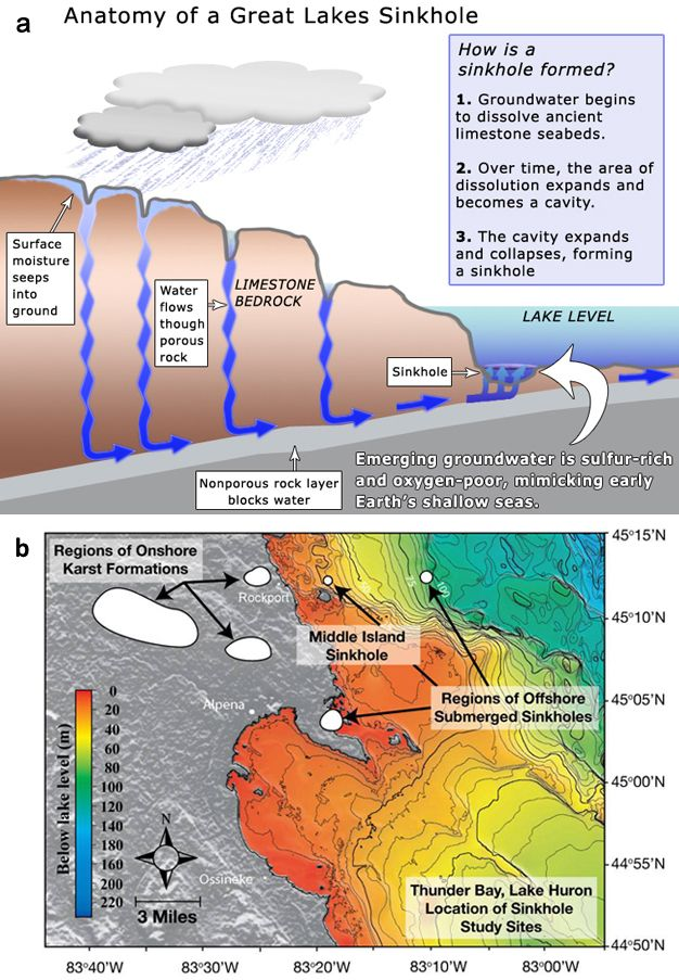 Anatomy Of A Great Lakes Sinkhole Article On Microbial Mats In