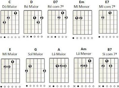 O Guitar Coast é um website feito para quem quer tocar