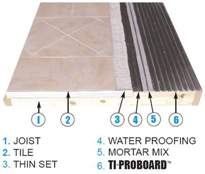Ti Proboard Pro Red Waterproofing Schluter Ditra Exterior Deck Tile Board Setting Material Backer